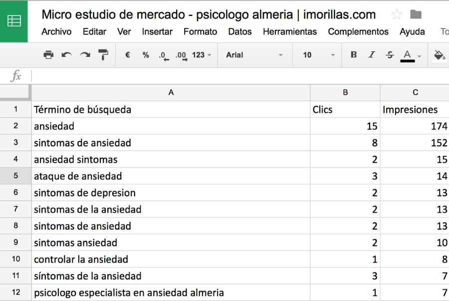 Estudio de Mercado - Psicologo Almeria - google adwords
