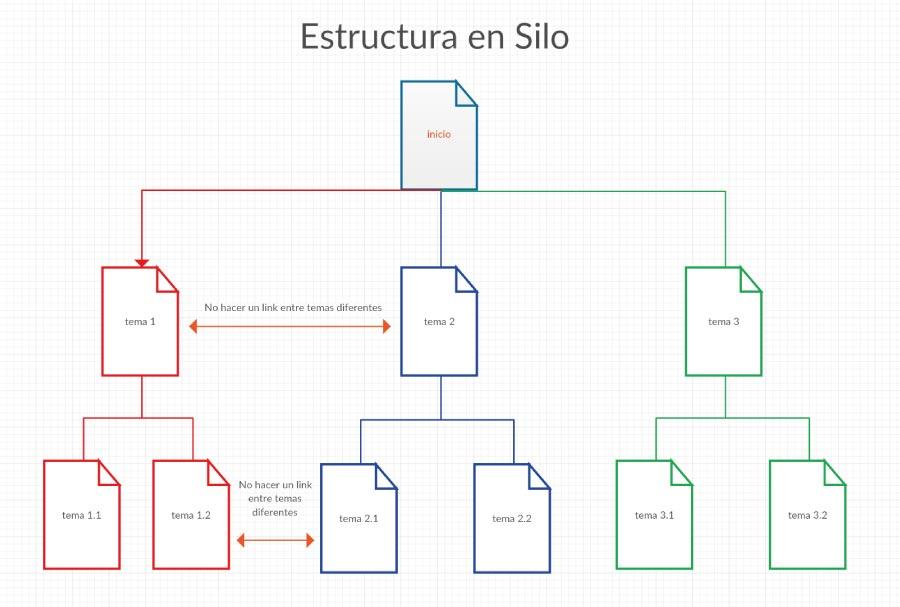 Estructura de Silo - iMorillas