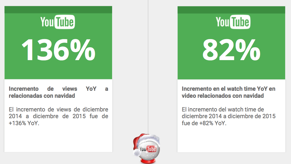 El incremento de Views y Watchtime es de +82% YoY