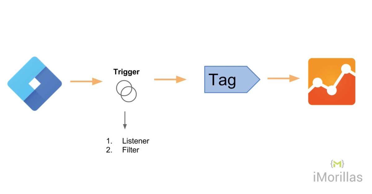 Cómo funciona TagManager [Explicación para dummies]