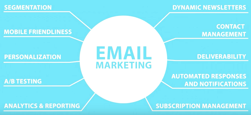 Email Marketing con MailRelay, Primeros pasos con una estrategia de Email Marketing