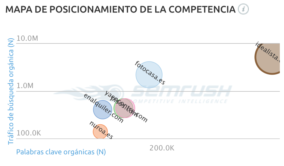 Idealista, mapa de competidores
