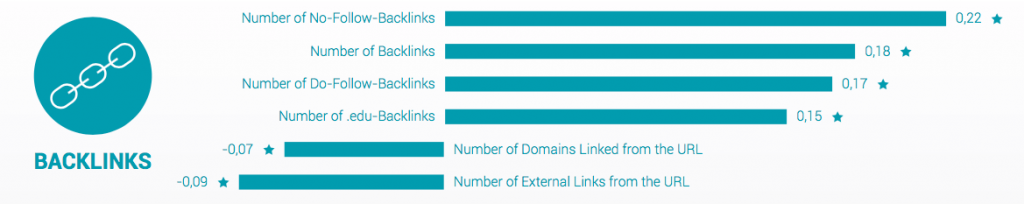 iMorillas-searchmetrics-backlinks-2016