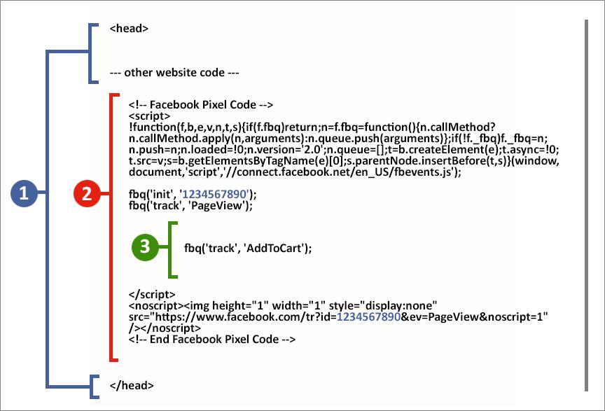 pegar codigo debajo de fbq track page view