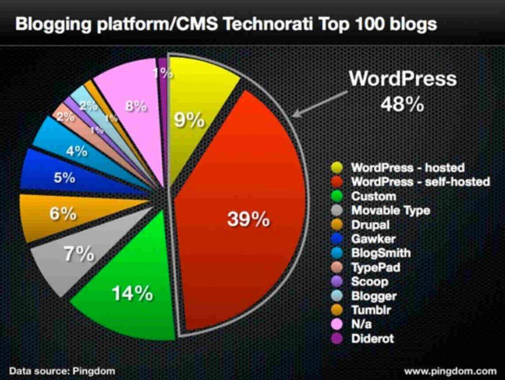 Plataformas Blog más usadas