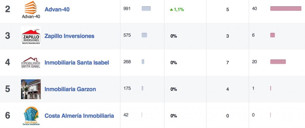 ranking de inmobiliarias en almeria en facebook