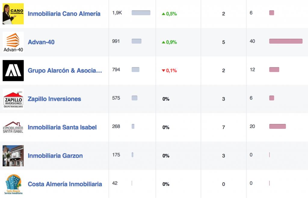 ranking en facebook con inmobiliaria cano y Alarcon