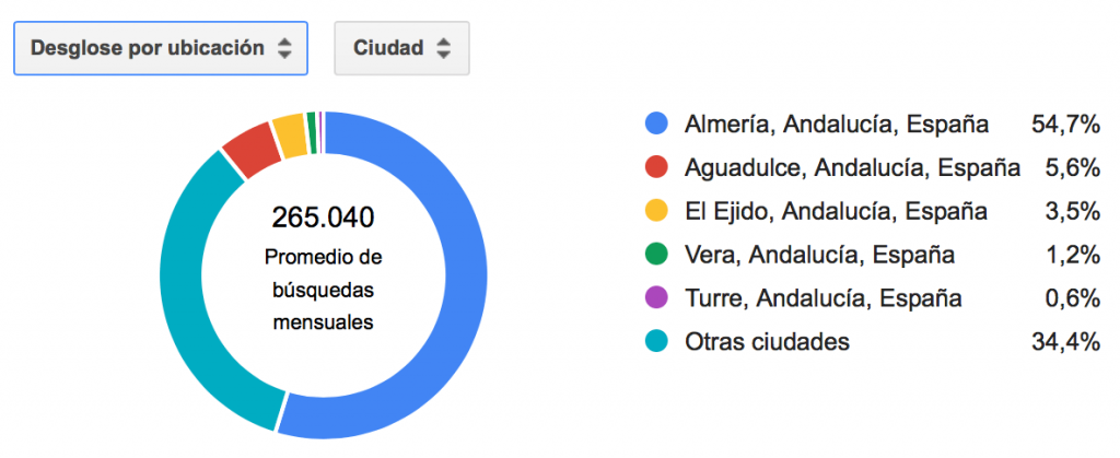 Desglose por ciudades en Almería
